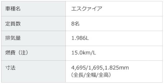 車種名:エスクァイア/定員数:8名/排気量:1.986L/燃費:15.0km/L/寸法:全長4,695mm×全幅1,695mm×全高1,825mm/利用料金:W2クラス料金